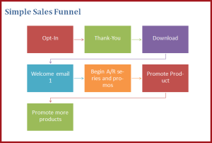 Simple Sales Funnel
