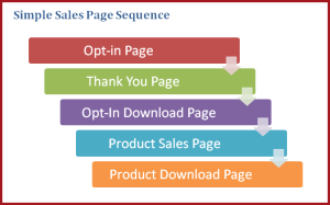 Simple Sales Pages