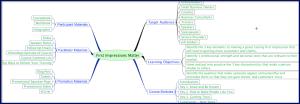 First Impressions Matter - Mind Map