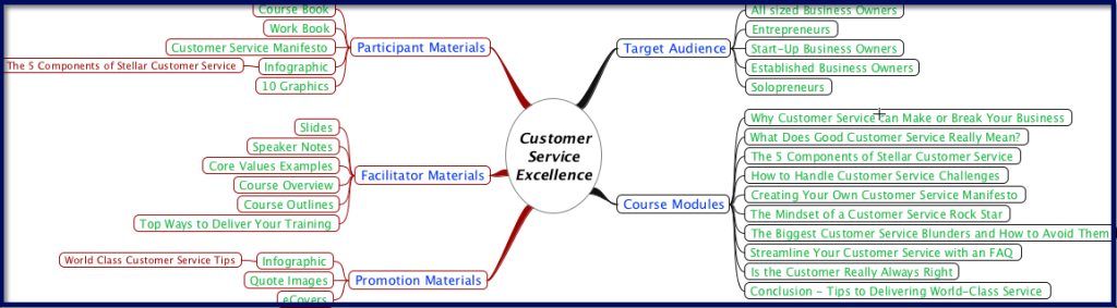 Customer Service Excellence Mind Map