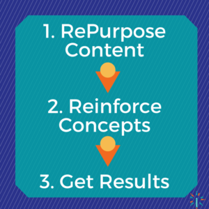 Repurpose content to reinforce learning and get results
