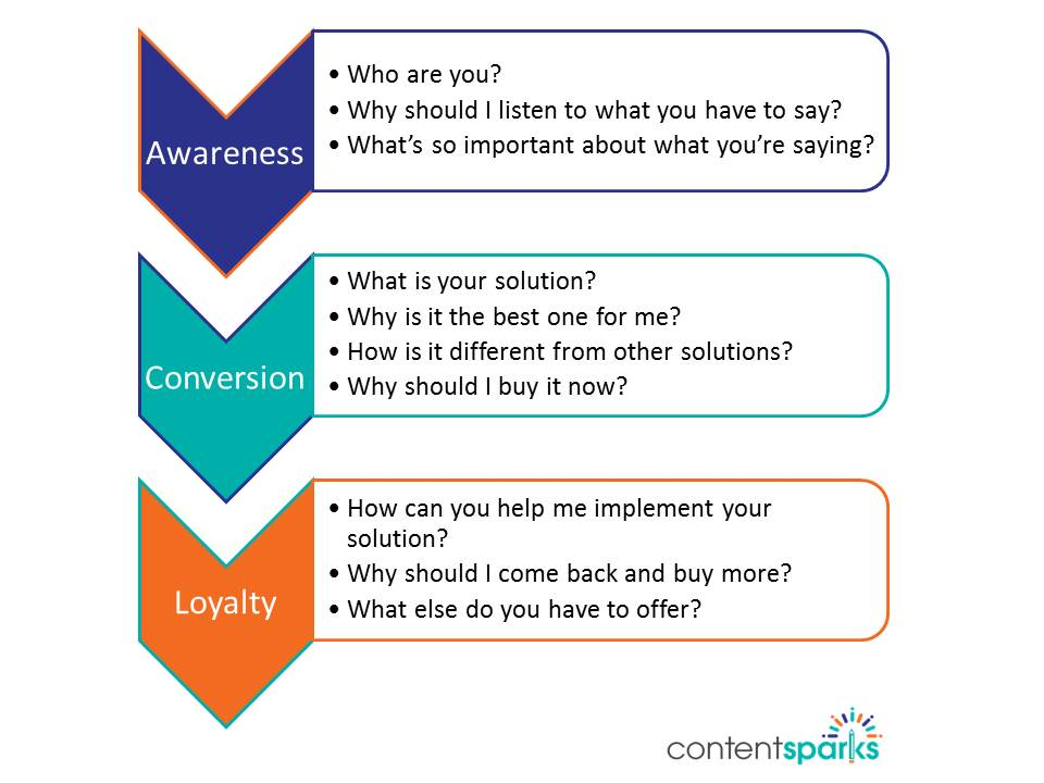 3 types of questions in sales process