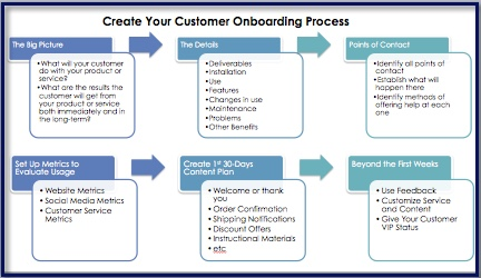 Customer Onboarding: After the Sale - Create Your Customer Onboarding Process Graphic