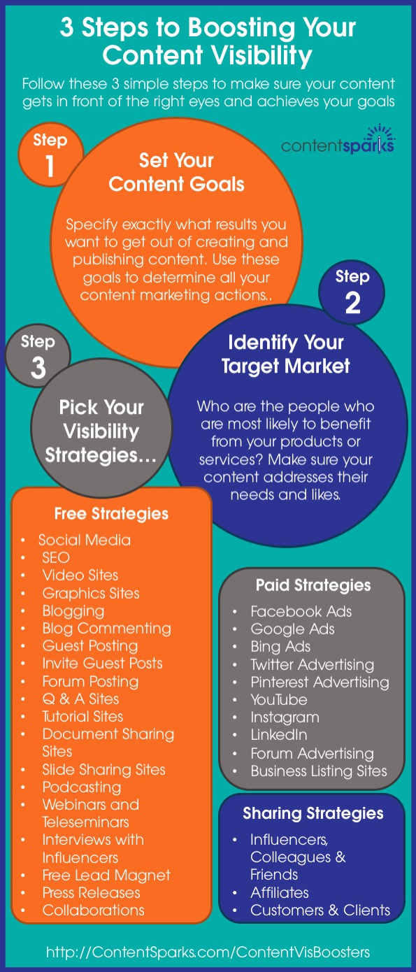 3 Steps to Boosting Your Content Visibility