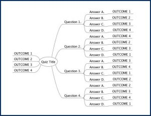 Quiz Building for Marketers - Mindmap