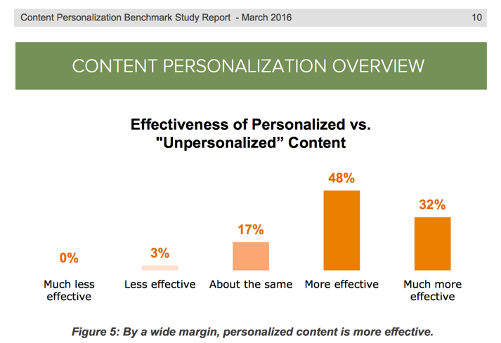 personalized content demand metric