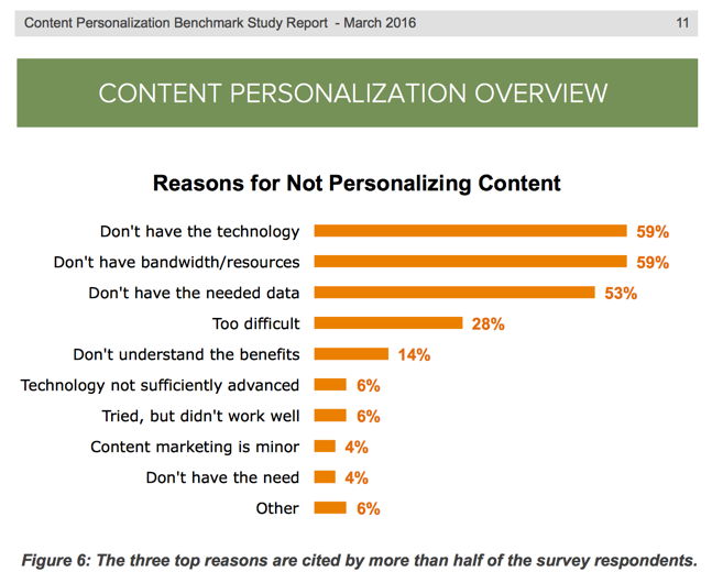 personalized content - demand metric