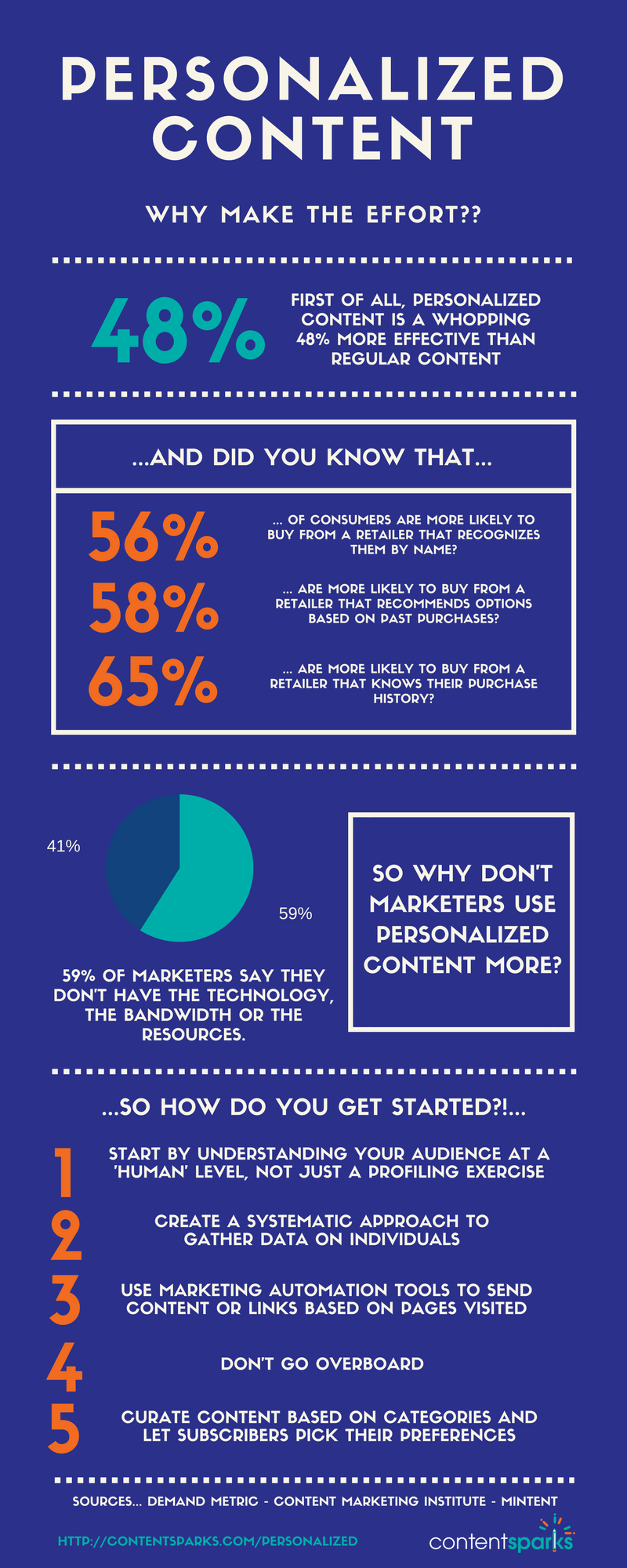 personalized content marketing infographic