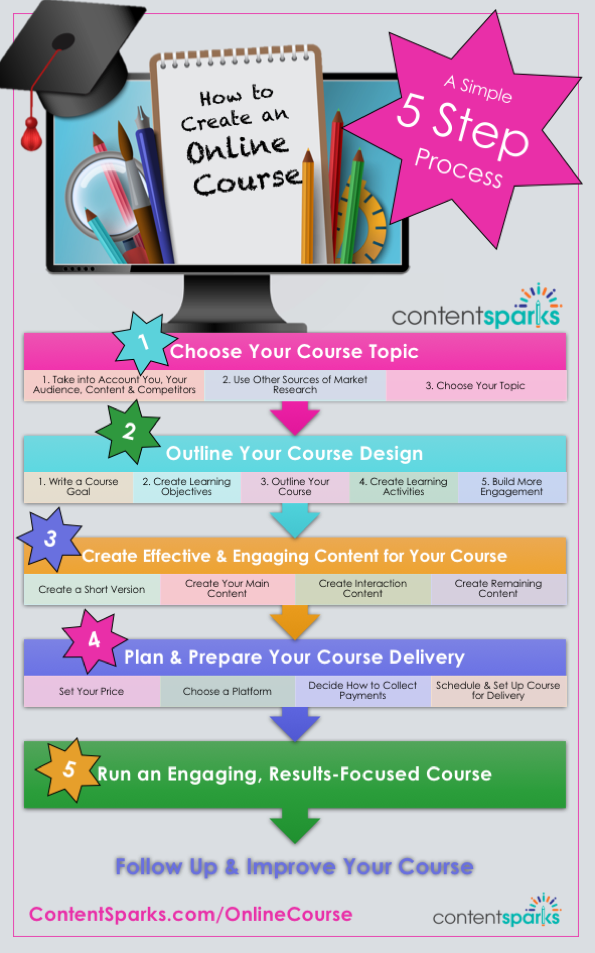 how to create an online course infographic