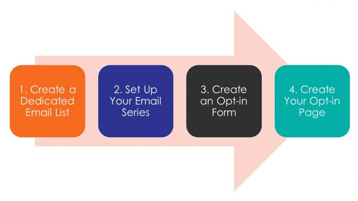 create your online course funnel