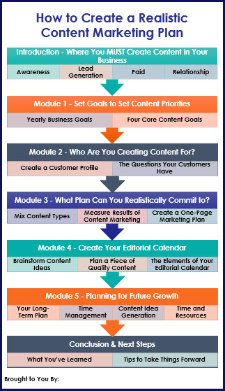How to Create a Realistic Content Marketing Plan - Overview Infographic