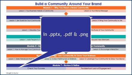 Build A Community Around Your Brand - Overview Infographic