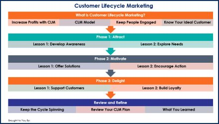Customer Lifecycle Marketing - Overview Infographic