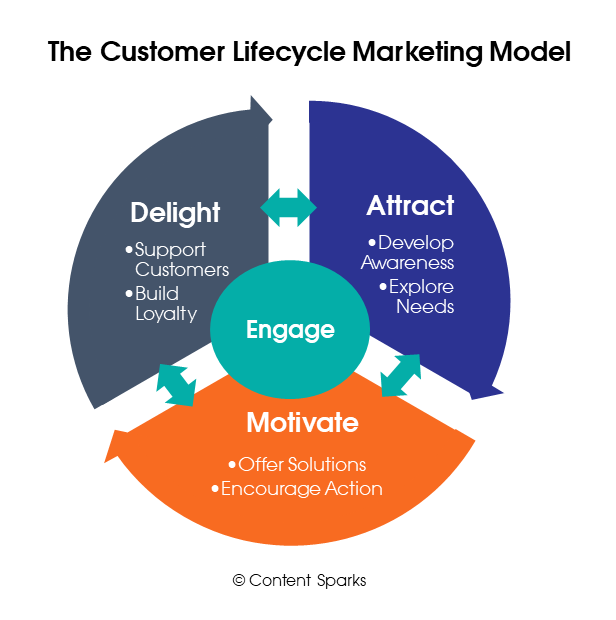 Customer Lifecycle Marketing Model