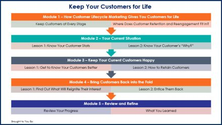 Keep Your Customers For Life - Overview Infographic