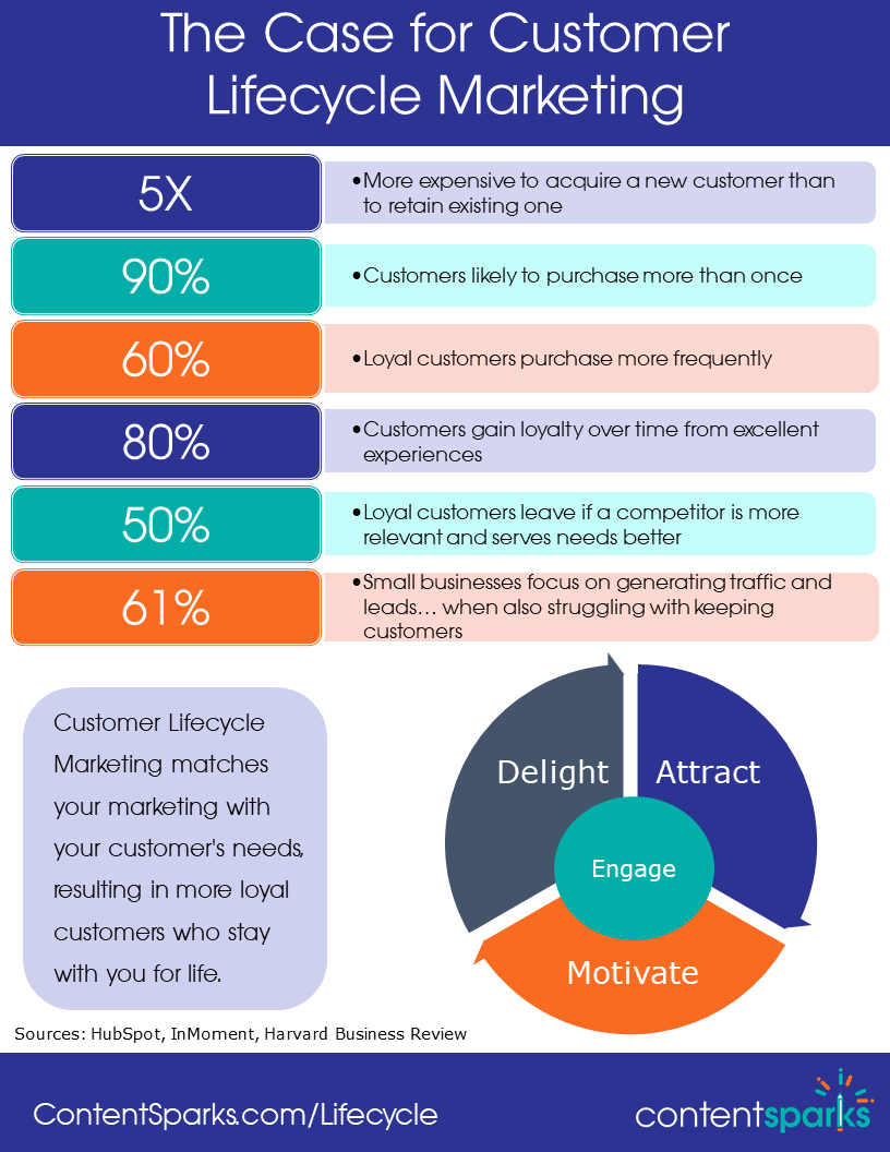 Why customer lifecycle marketing