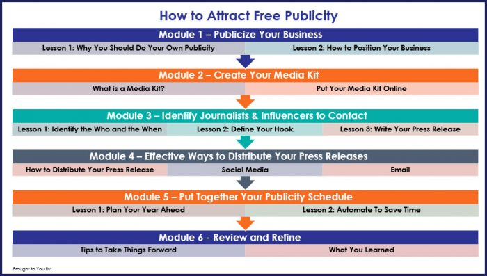 How to Attract Free Publicity - Overview Infographic