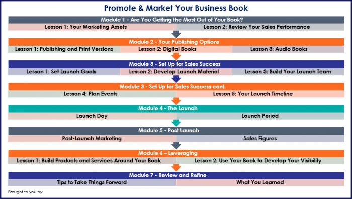 Promote & Market Your Business Book - Overview Infographic