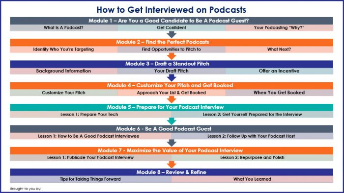 How to Get Interviewed on Podcasts - Overview Infographic
