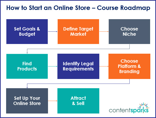 Course roadmap for sales page with logo