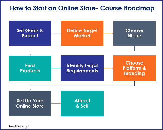 How to Start an Online Store Course Roadmap