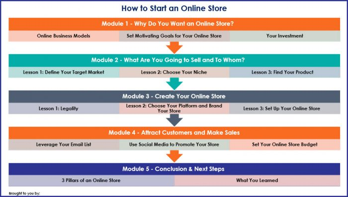 How to Start an Online Store - Overview Infographic