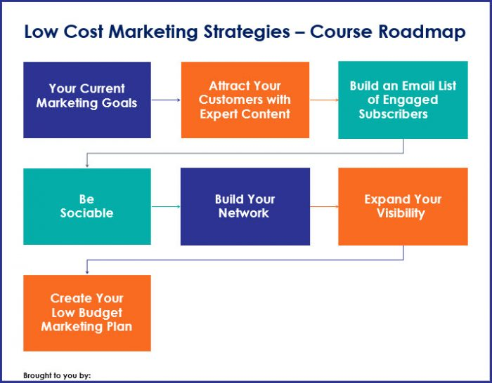 Low Cost Marketing Strategies - Course Road Map