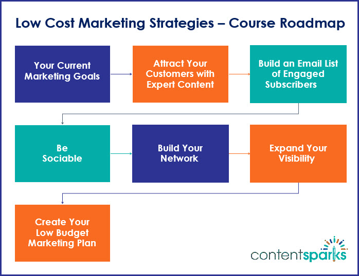 Low Cost Marketing Strategies