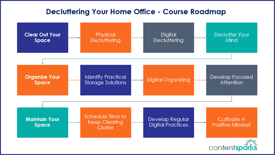 Decluttering Your Home Office - Course Roadmap Branded