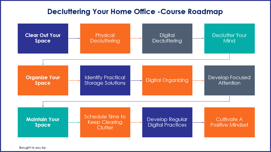 Decluttering Your Home Office - Course Roadmap