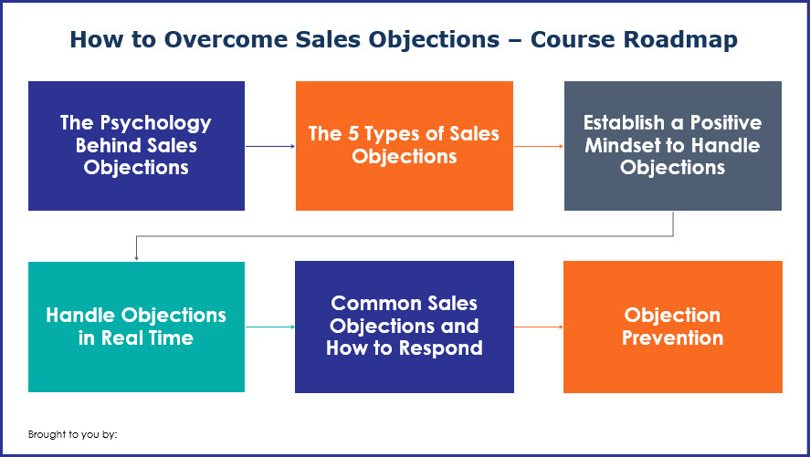 How to Overcome Sales Objections - Course Roadmap