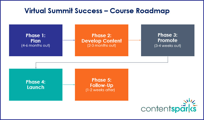 Virtual Summit Success - Course Roadmap Branded