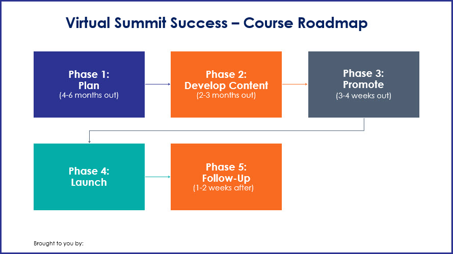 Virtual Summit Success - Course Roadmap