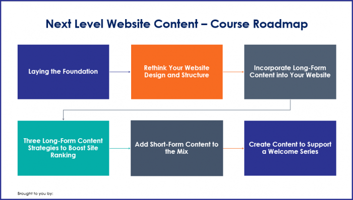 Next Level Website Content - Course Roadmap