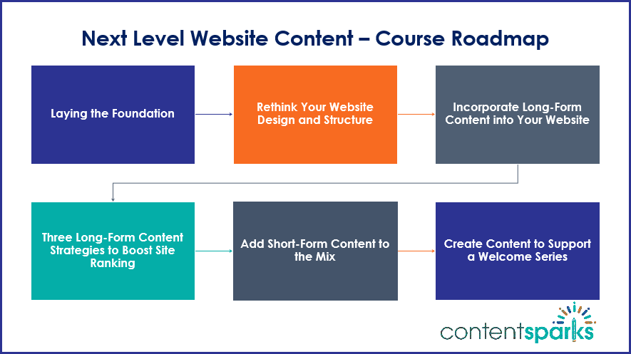 Next Level Website Content - Course Roadmap Branded