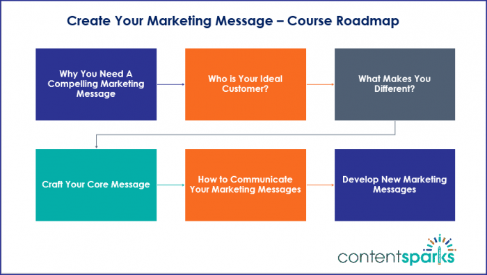 Create Your Marketing Message - Course Roadmap Branded
