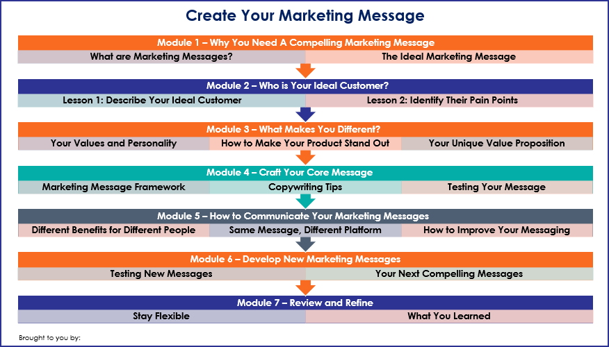 Create Your Marketing Message - Overview Infographic