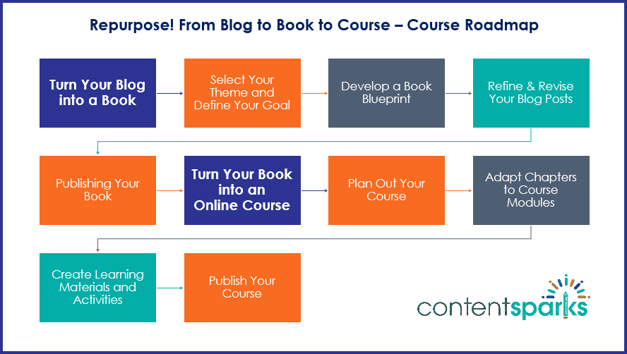 Repurpose From Blog to Book to Course Course Roadmap Branded