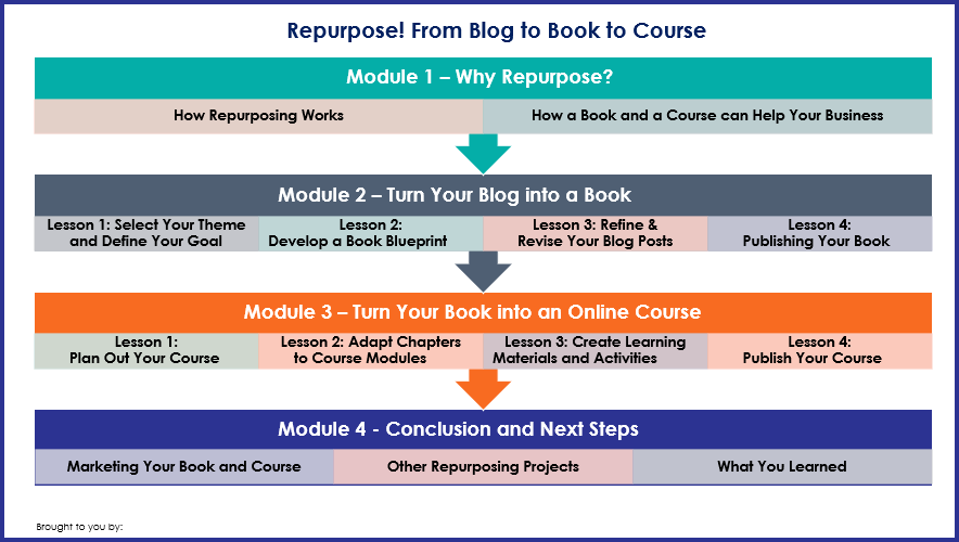 Repurpose From Blog to Book to Course - Overview Infographic