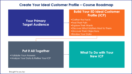 Create Your Ideal Customer Profile - Course Roadmap