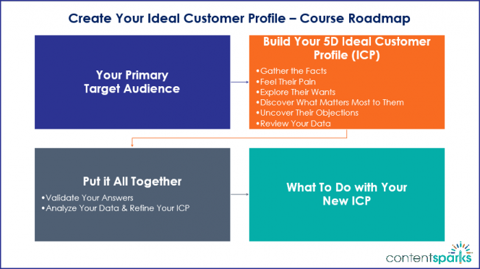 Create Your Ideal Customer Profile Course Roadmap Branded