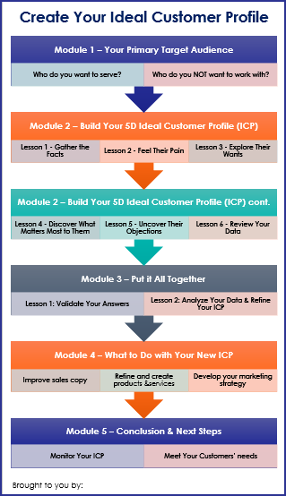 Create Your Ideal Customer Profile - Overview Infographic