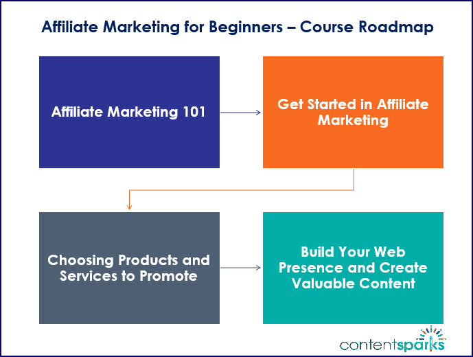 Affiliate Marketing for Beginners Course Roadmap Branded