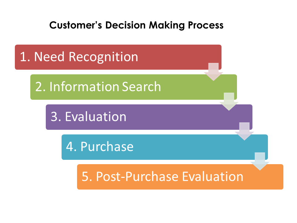 your customers decision making process
