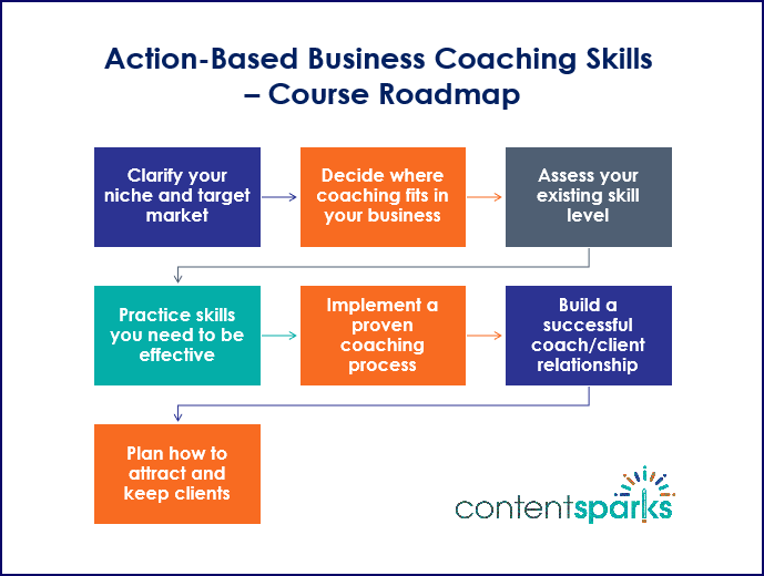 Action Based Coaching Skills Course Roadmap Branded