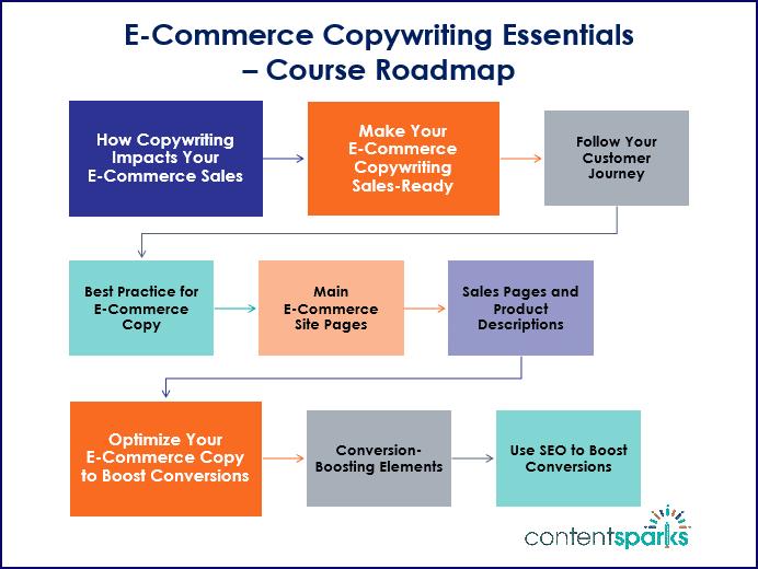 E Commerce Copywriting Essentials Course Roadmap Branded