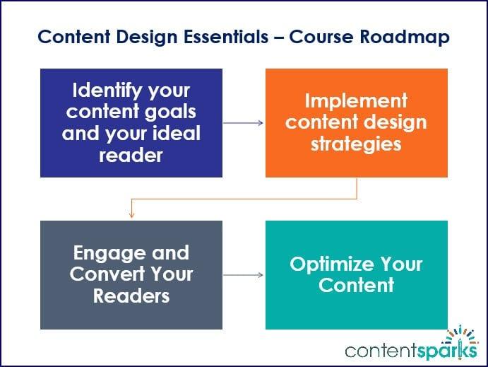 Content Design Essentials Course Roadmap Branded