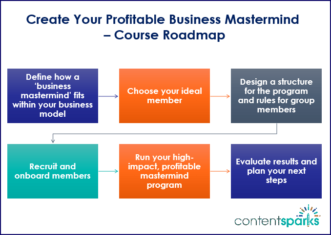 Create Your Profitable Business Mastermind Course Roadmap Branded