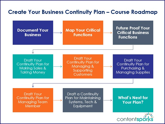 Create Your Business Continuity Plan Course Roadmap Branded