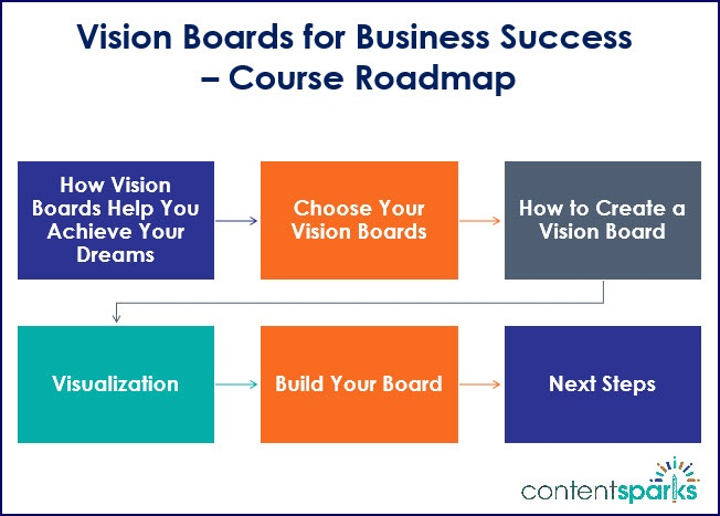 Vision Boards for Business Success Course Roadmap Branded
